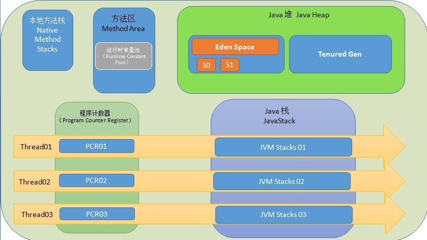 Java必考题目之JVM面试题目和答案