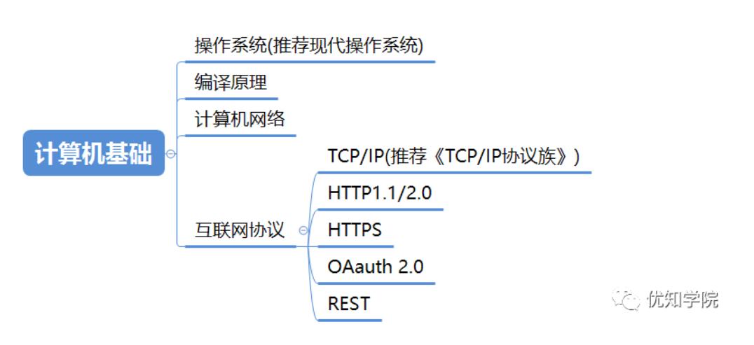 最全Java架构师技能图谱