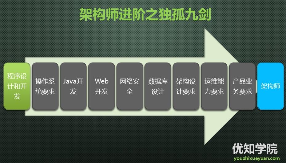 java架构师进阶独孤九剑系列(一):数据结构与算法