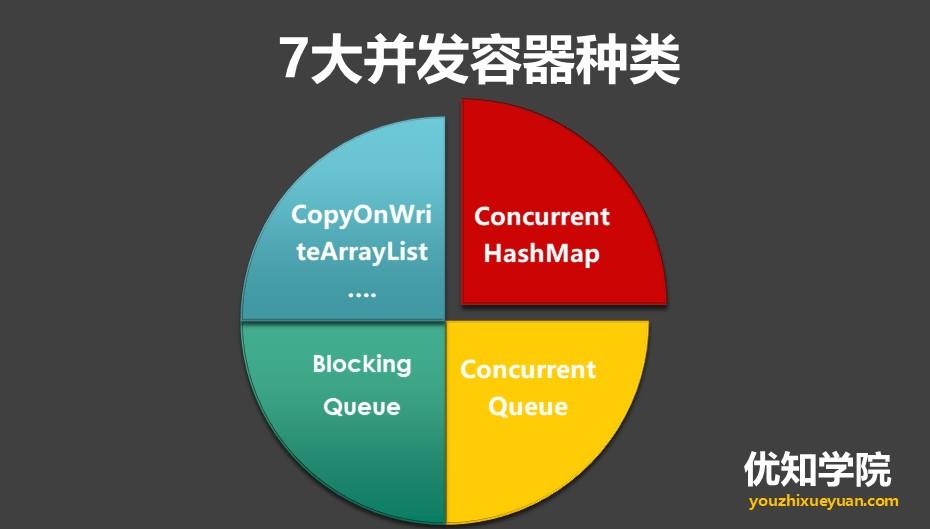 Java多线程系列(九):CountDownLatch、Semaphore等4大并发工具类详解