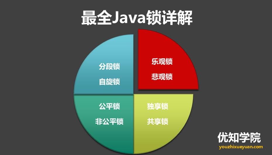 最全Java锁详解:独享锁/共享锁+公平锁/非公平锁+乐观锁/悲观锁