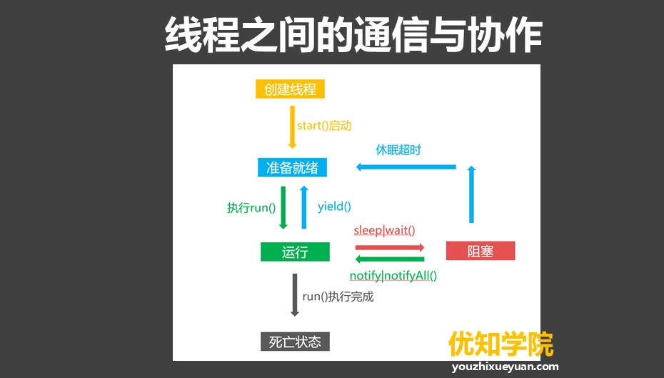 Java多线程系列(二):线程的五大状态,以及线程之间的通信与协作