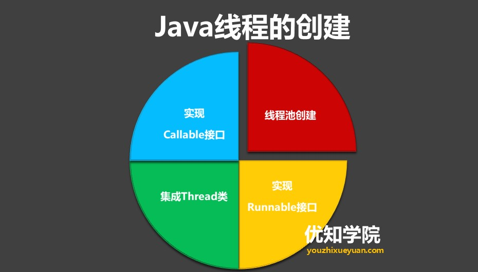 Java多线程系列(一):最全面的Java多线程学习概述
