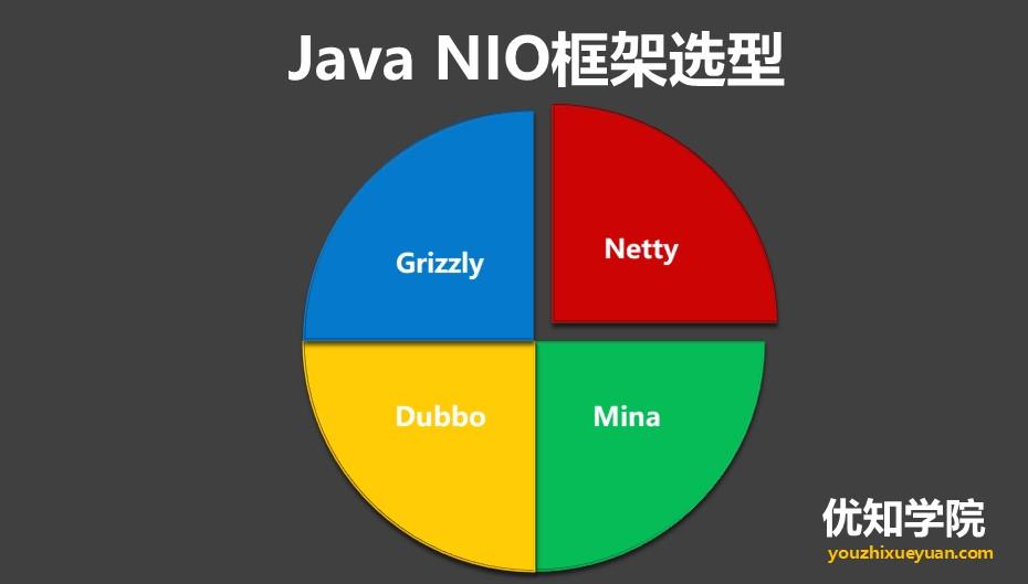 高并发编程系列:NIO、BIO、AIO的区别,及NIO的应用和框架选型