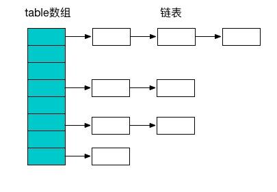 Java多线程系列(八):ConcurrentHashMap的实现原理(JDK1.7和JDK1.8)