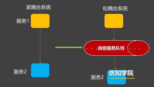 消息中间件系列(六):什么是流量削峰?如何解决秒杀业务的削峰场景