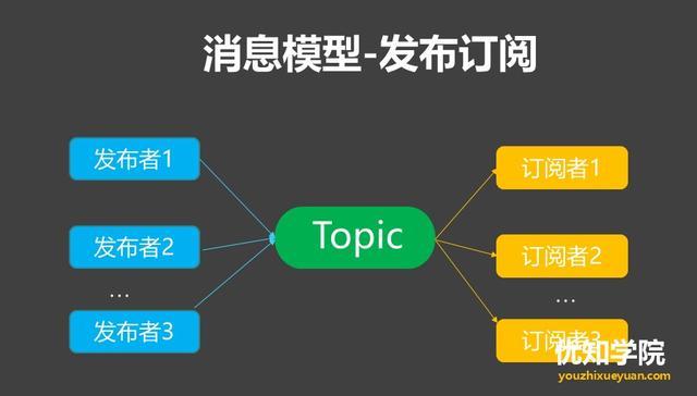 消息中间件系列(五):MQ消息队列的12点核心原理总结