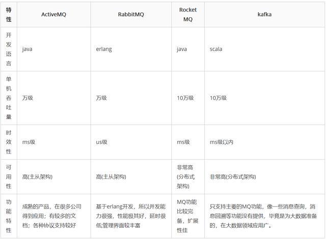 消息中间件系列(八):Kafka、RocketMQ、RabbitMQ等的优劣势比较