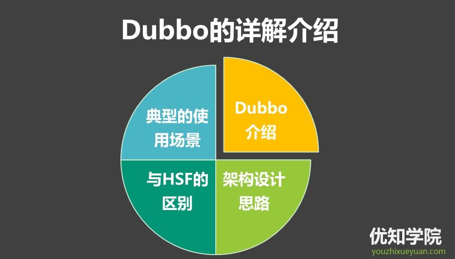阿里P8架构师谈:Dubbo的详细介绍、设计思路、以及4大适用场景