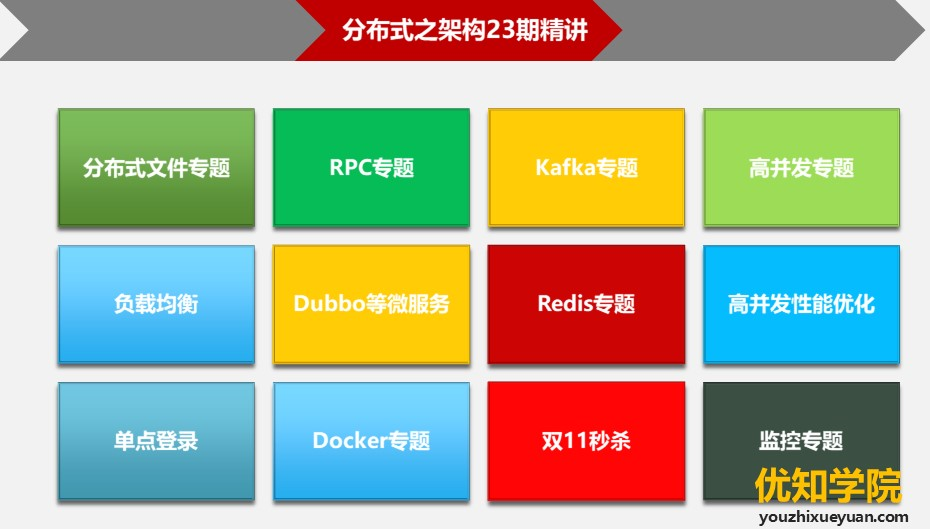 阿里架构师进阶23期精讲:Redis、Kafka、Dubbo、Docker等
