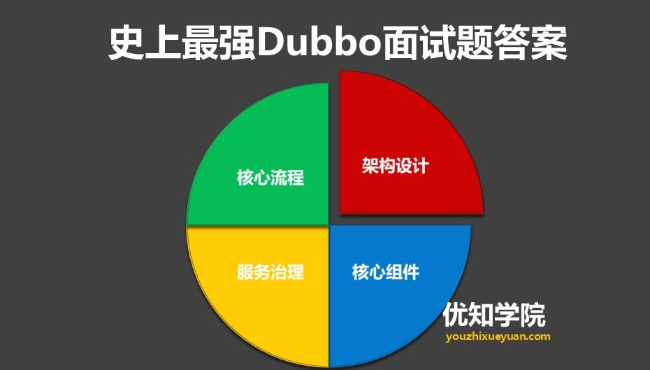 史上最强Dubbo面试28题答案详解:核心功能+服务治理+架构设计等