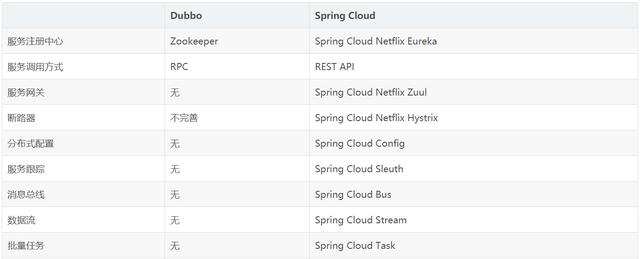 阿里P8架构师谈:Spring Cloud与Dubbo的详细比较