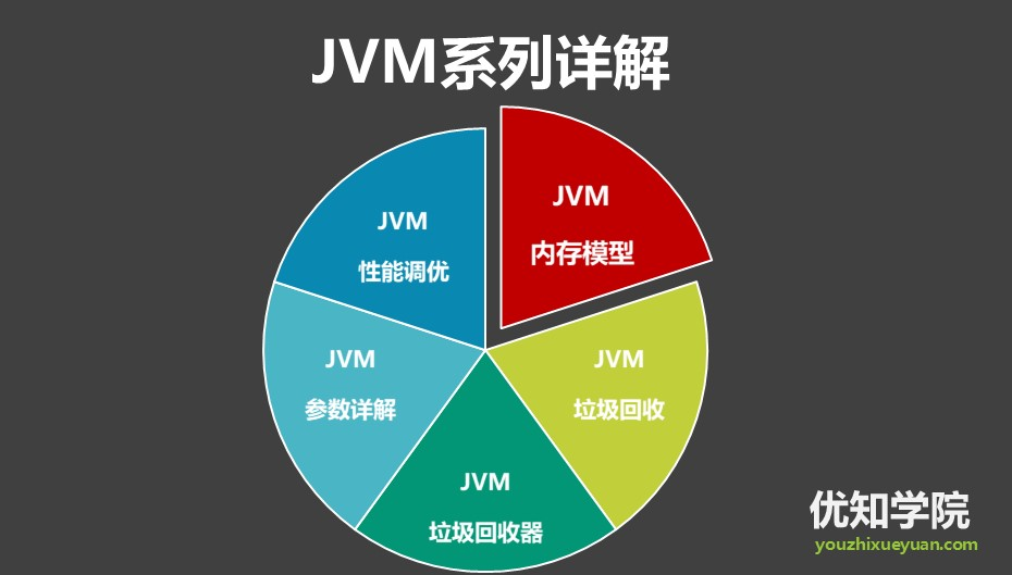 直通BAT JVM必考题:Minor GC、Major GC、Full GC的区别