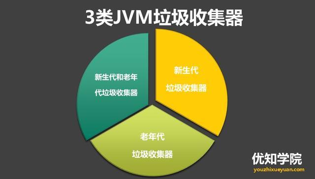 直通BAT必考题系列:深入剖析JVM之G1收集器、及回收流程、与推荐用例