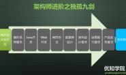架构师进阶之独孤九剑:设计模式详解