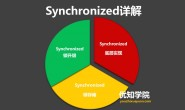 Java并发编程系列:深入详解Synchronized同步锁的底层实现