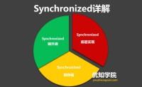 Java多线程系列(六):深入详解Synchronized同步锁的底层实现