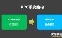 详解RPC远程调用和消息队列MQ的区别