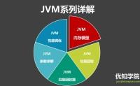 直通BAT JVM必考题:Minor GC、Major GC、Full GC的区别