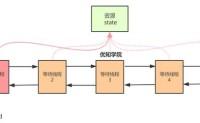 深度源码剖析AQS的实现原理