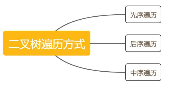最全二叉树:完整详解二叉树的遍历以及完全二叉树等6种二叉树