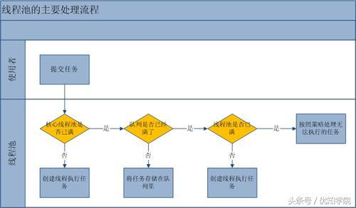 线程池的实现原理、优点与风险、以及四种线程池实现